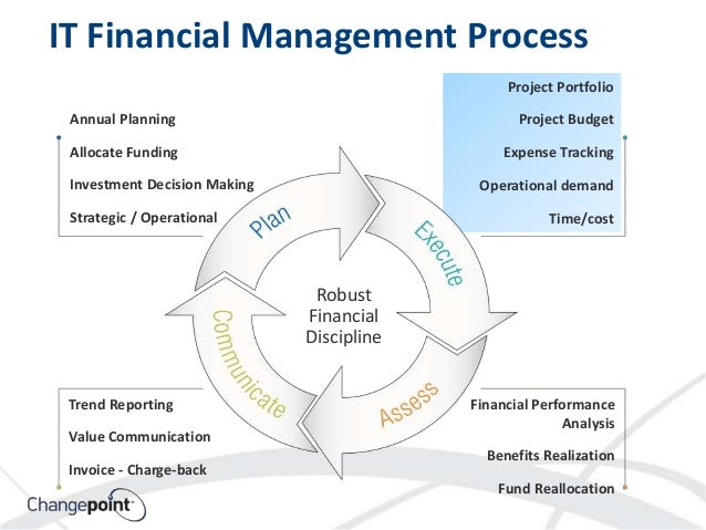 financial management assignment Introduction to financial analysis & management present study deals with the external financial resources for a quoted or listed company finance is a basic requirement for any business among the other resources.