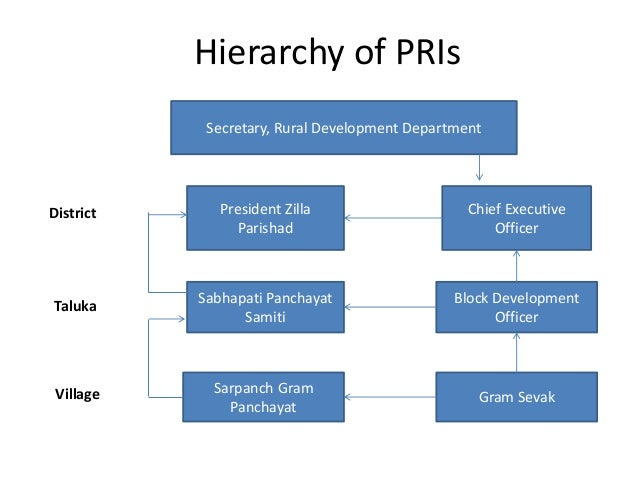 governance and panchayati raj institutions The study on panchayati raj focused on the issue of domestic  rightful place  within governance bodies, it is important for all institutions (state,.
