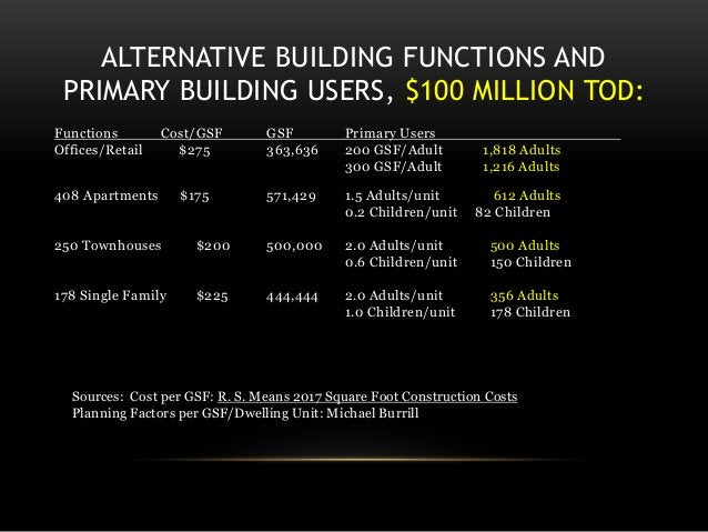 ALTERNATIVE BUILDING FUNCTIONS AND PRIMARY BUILDING USERS, $100 MILLION TOD: Functions Cost/GSF GSF Primary Users Offices/...