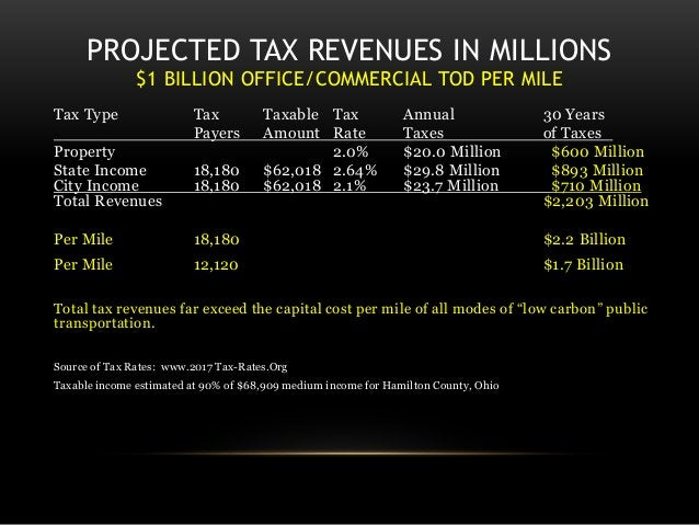 PROJECTED TAX REVENUES IN MILLIONS $1 BILLION OFFICE/COMMERCIAL TOD PER MILE Tax Type Tax Taxable Tax Annual 30 Years Paye...