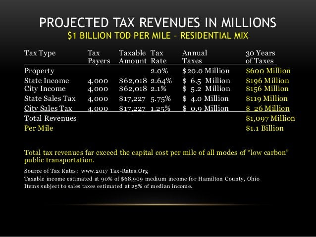 PROJECTED TAX REVENUES IN MILLIONS $1 BILLION TOD PER MILE – RESIDENTIAL MIX Tax Type Tax Taxable Tax Annual 30 Years Paye...