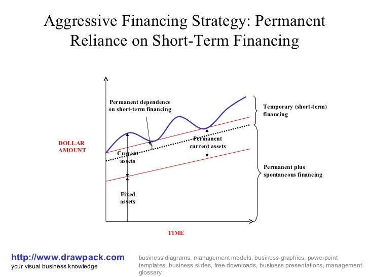 financing strategy assignment Finance for strategic managers 11701 views  financial management assignment sample 18120 views need of careful planning by global financial  9412 views.
