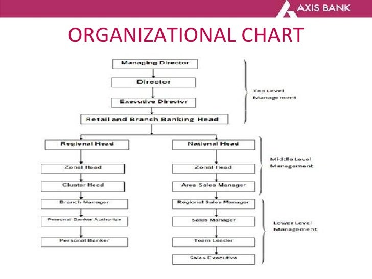 icici bank organisational culture The organizational structure of the icici bank is divided intoretail banking, wholesale banking, project finance, special assetsmanagement, international business and corporat e center.