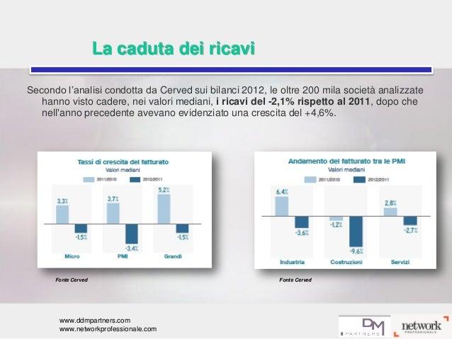 Fattori critici di successo delle PMI italiane e rafforzamento del capitale proprio Slide 3