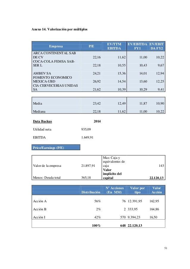 finanzas backus