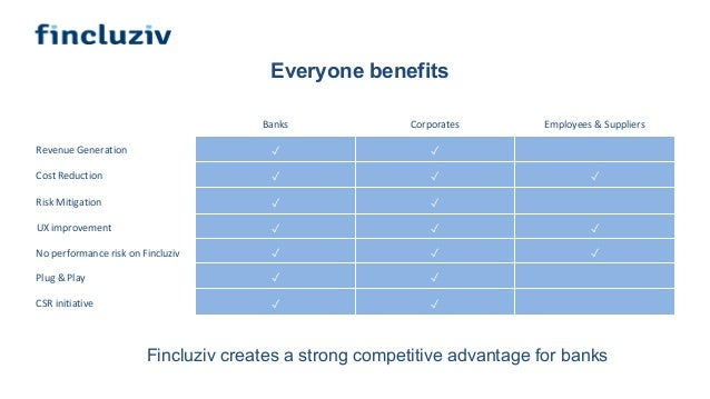 Everyone benefits Fincluziv creates a strong competitive advantage for banks Banks Corporates Employees & Suppliers Revenu...
