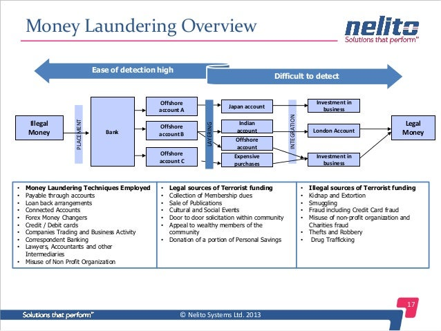 anti money laundering mantas solutions Laundering and counter-terrorist financing driven by vast criminal networks, this  sophisticated and growing pandemic requires anti-money laundering solutions.