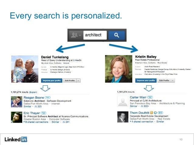 Every search is personalized. 10