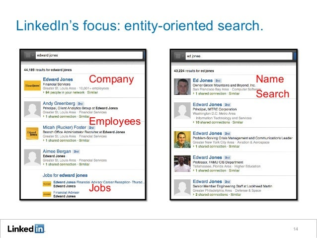 LinkedIn's focus: entity-oriented search. 14 Company Employees Jobs Name Search