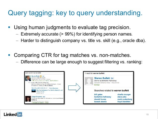Query tagging: key to query understanding. § Using human judgments to evaluate tag precision. – Extremely accurate (> 9...