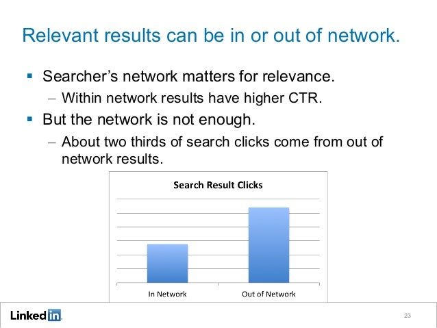 Relevant results can be in or out of network. 23 §  Searcher's network matters for relevance. –  Within network results h...