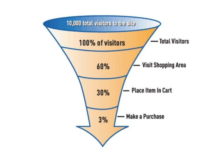 Contextual navigation:your site's desire lines