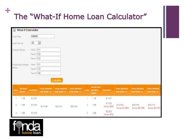 How Much I Can Borrow For Home Loan Malaysia