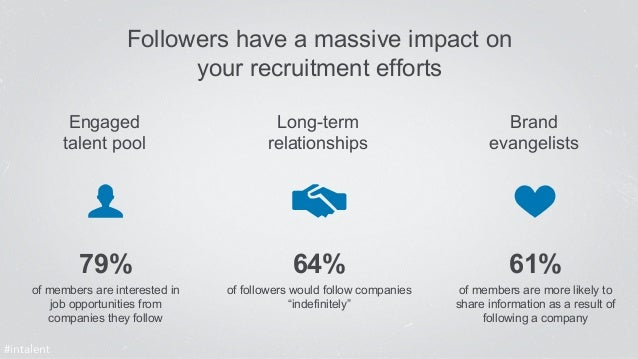 Followers have a massive impact on  your recruitment efforts  Engaged  talent pool  Long-term  relationships  Brand  evang...