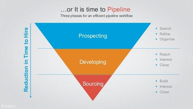 Prospecting  Developing  § Search  § Refine  § Organise  § Reach  § Interest  § Close  § Build  § Interest  § Clo...