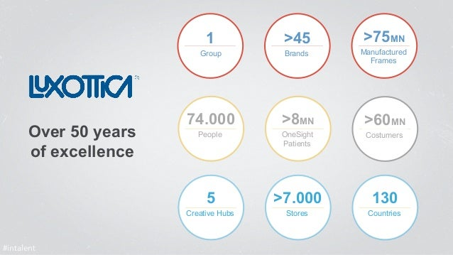 Over 50 years  of excellence  1  74.000  5  Creative Hubs  >45  >8MN  >7.000  Stores  >75MN  >60MN  130  Countries  People...