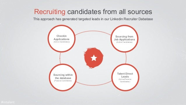 #intalent  Recruiting candidates from all sources  This approach has generated targeted leads in our Linkedin Recruiter Da...