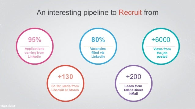An interesting pipeline to Recruit from  +130  So far, leads from  Checkin at Stores  +200  Leads from  Talent Direct  InM...