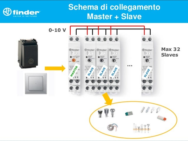 Schema Collegamento Linergy : Finder workshop