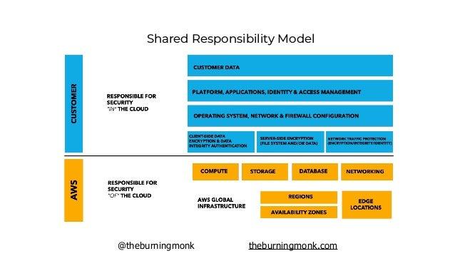 @theburningmonk theburningmonk.com Shared Responsibility Model