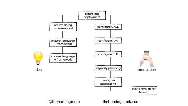 @theburningmonk theburningmonk.com idea production choose language + framework master language + framework figure out deplo...