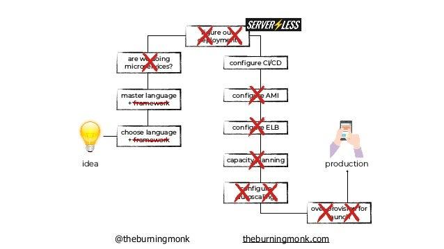@theburningmonk theburningmonk.com idea production greater Velocity from idea to product