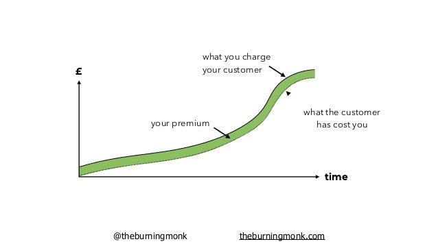@theburningmonk theburningmonk.com Factor fixed-cost components into your margin