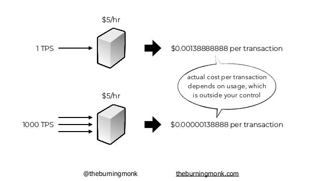 @theburningmonk theburningmonk.com $5/hr ? TPS runs multiple services/features how do you attribute the cost for each feat...