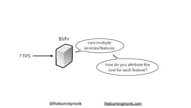 @theburningmonk theburningmonk.com unless you know exactly how much each transaction would cost you