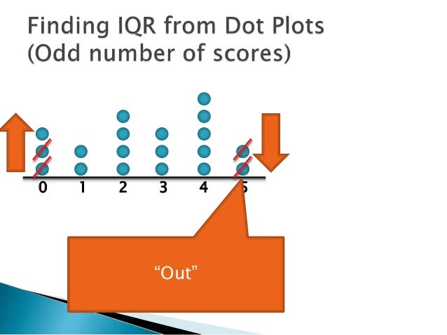 Finding Interquartile Range from Dot Plot 1