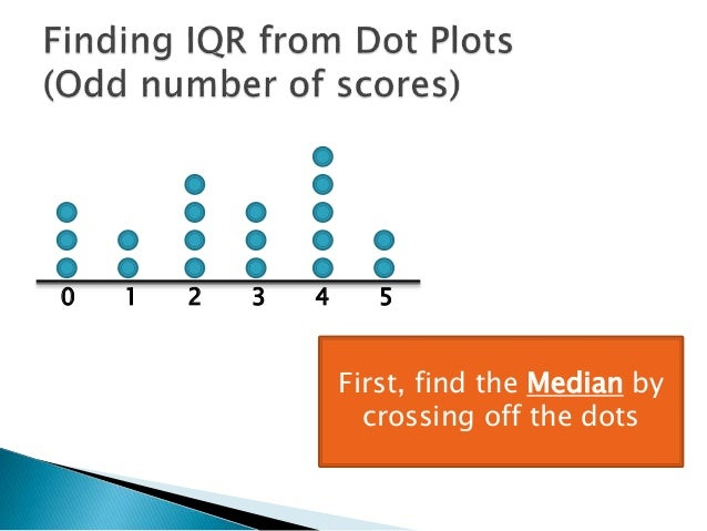 Finding interquartile range from dot plot 1 0 1 2 3 4 5 first find the median by crossing off the dots ccuart Images