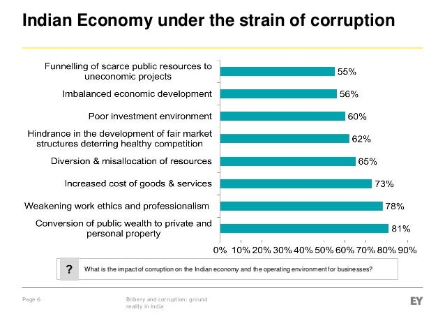 corruption affect on the economic Per capita income, based on the neoclassical approach to economic growth  finally, it brings some em- pirical evidence regarding the effects of corruption on .