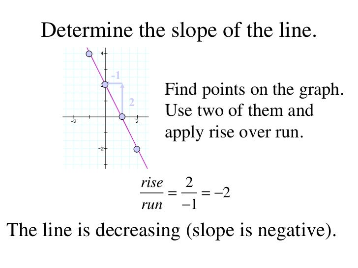 Finding slope given a graph and two points determine the slope of the line ccuart Gallery