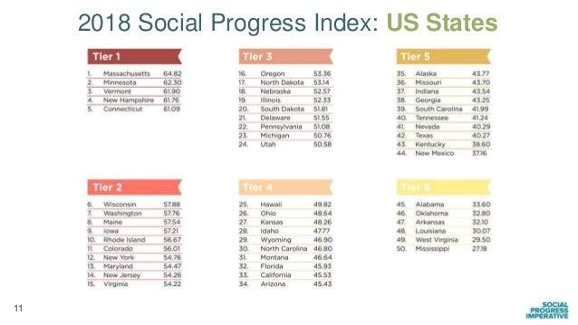 11 2018 Social Progress Index: US States