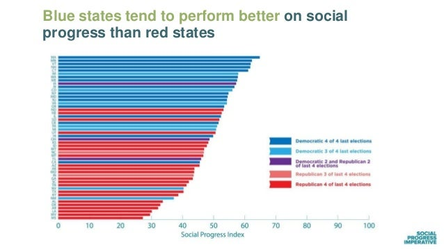 Blue states tend to perform better on social progress than red states 16