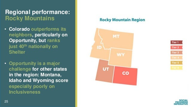 25 Regional performance: Rocky Mountains • Colorado outperforms its neighbors, particularly on Opportunity, but ranks just...