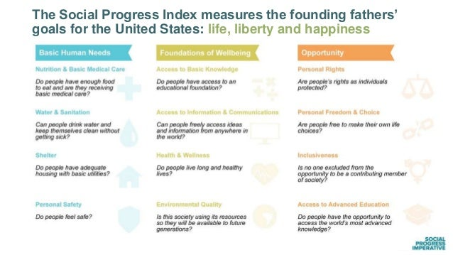 The Social Progress Index measures the founding fathers' goals for the United States: life, liberty and happiness