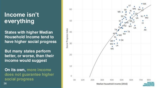 36 Income isn't everything States with higher Median Household Income tend to have higher social progress But many states ...