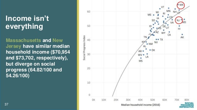 Income isn't everything Massachusetts and New Jersey have similar median household income ($70,954 and $73,702, respective...