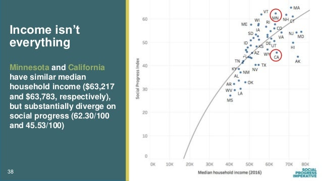 Minnesota and California have similar median household income ($63,217 and $63,783, respectively), but substantially diver...