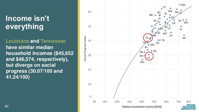 Louisiana and Tennessee have similar median household incomes ($45,652 and $46,574, respectively), but diverge on social p...