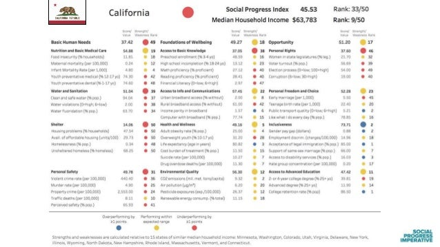 43 Over- and under- performers on the Social Progress Index: US States