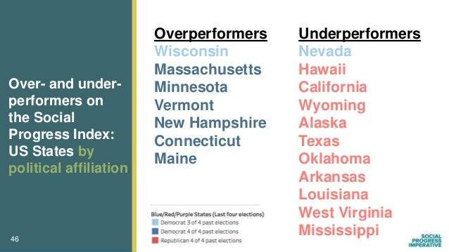 Social progress is strongly tied to poverty States with higher poverty rates, on average, have lower social progress 47