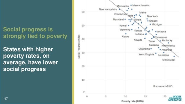 Unemployment may help us understand social progress On average, higher unemployment rates are associated with lower social...