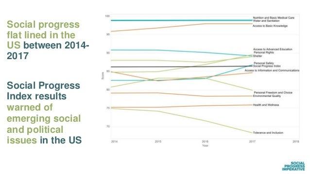 Social progress flat lined in the US between 2014- 2017 Social Progress Index results warned of emerging social and politi...
