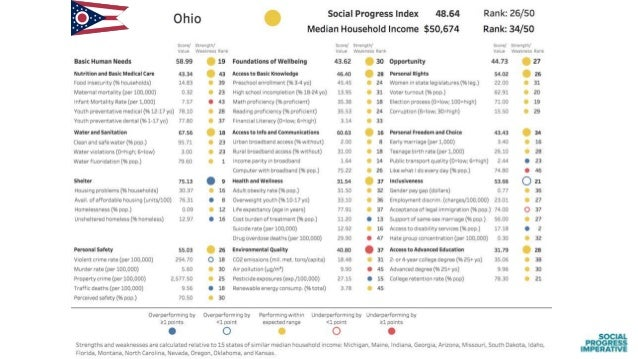 Findings from the Social Progress Index: US States