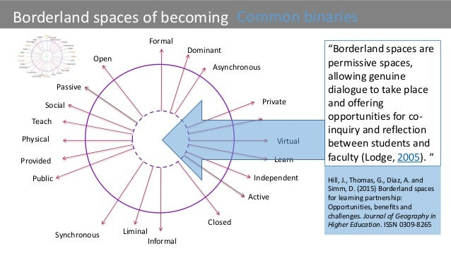 Finding the open in the in-between:changing culture and space in higher education Slide 3