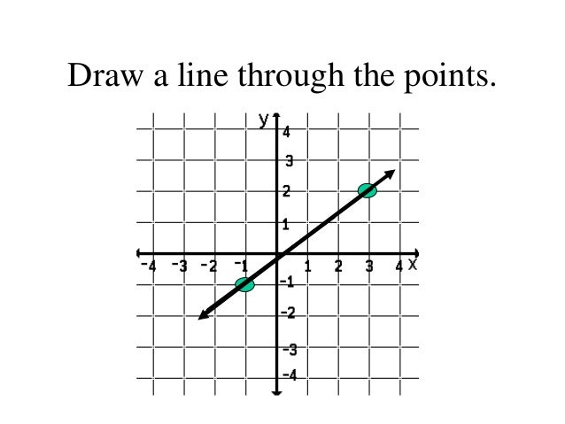 Finding the slope of a line – Finding Slope Worksheet