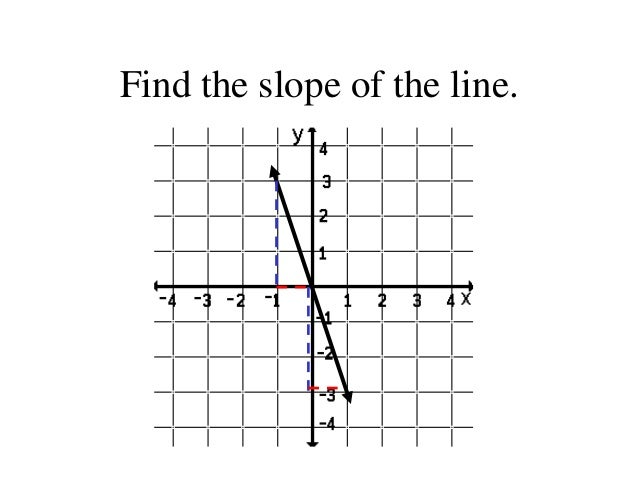 Finding the slope of a line edmodo