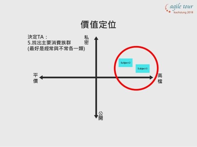 決定TA: 5.找出主要消費族群 (最好是經常與不常各一類) 公 開 私 密 Subject 3 Subject 2 價值定位 高 檔 平 價